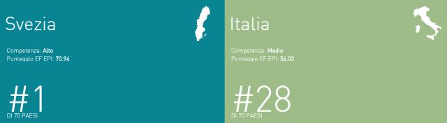 EF EPI 2015 - Confronto tra Italia e Svezia
