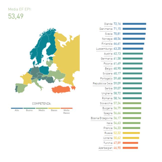 EF EPI 2016 - La situazione in Europa