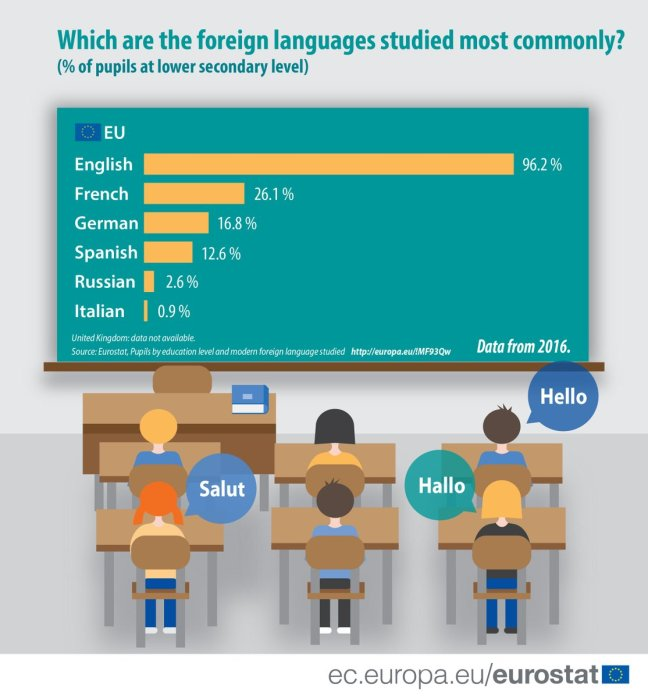 The most commonly studied foreign languages in Europe