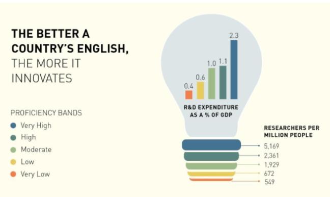 EF EPI 2018 - inglese e innovazione
