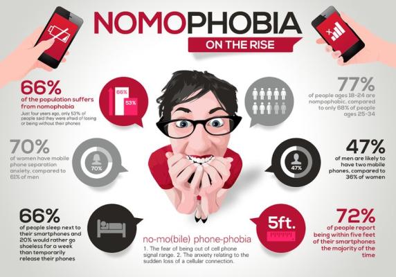 nomophobia